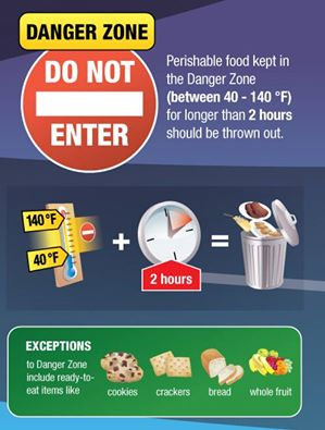 Groceries Food Safety