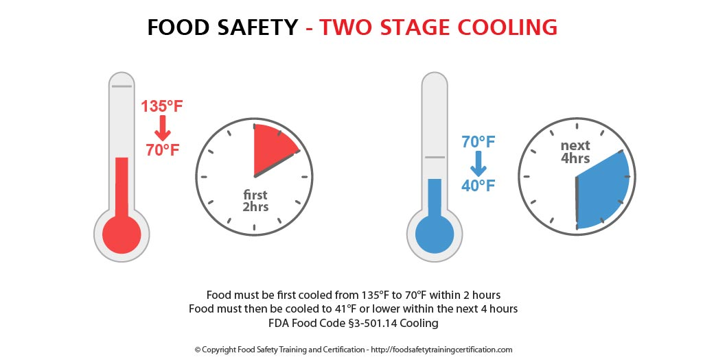 cool_food_safely_two_step_food_safety